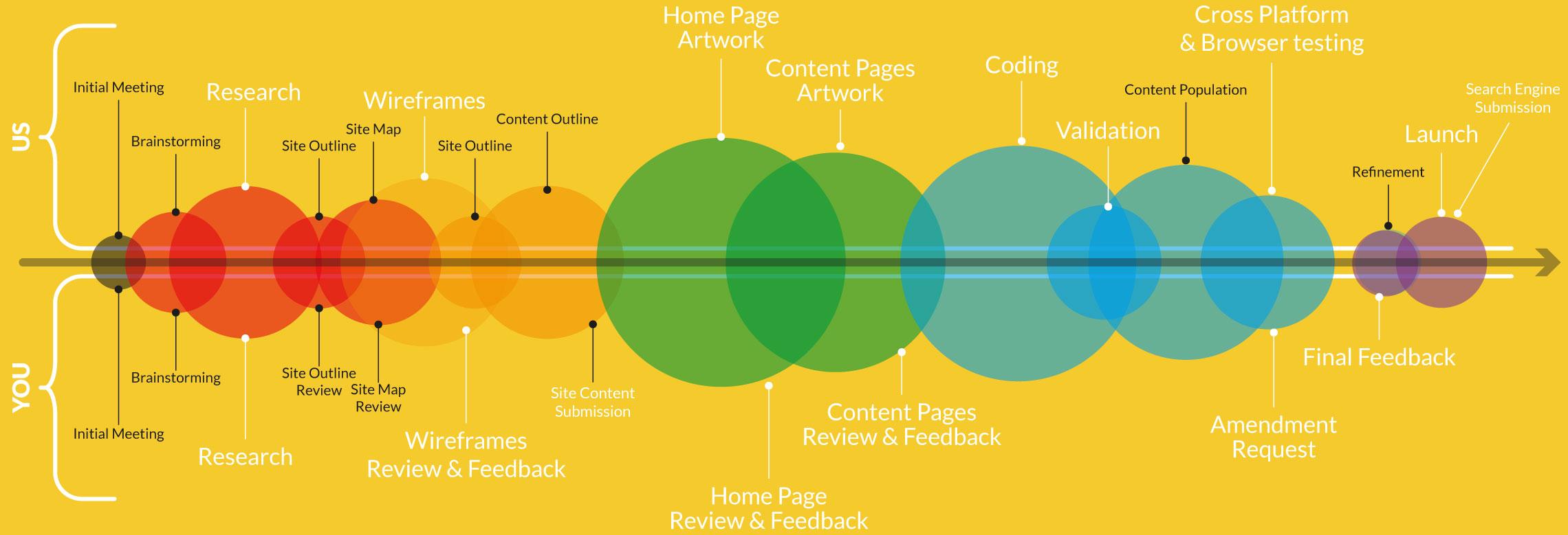 website designers timeline